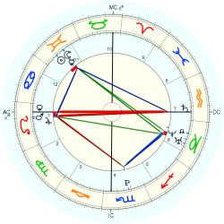 Nature: Volcano Philippines - natal chart (Placidus)