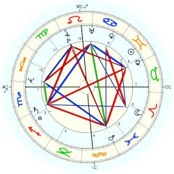 Stacy Horn - natal chart (Placidus)