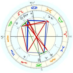 Accident: Kursk Submarine - natal chart (Placidus)