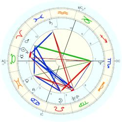 Crispin Glover - natal chart (Placidus)