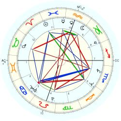 David Greenlee - natal chart (Placidus)