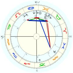 Gwendolyn Brooks - natal chart (Placidus)