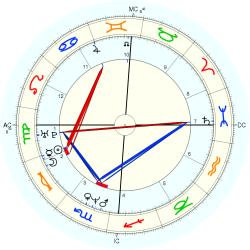 Medical: Cancer 39733 - natal chart (Placidus)