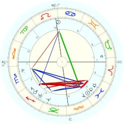 Charlotte Church - natal chart (Placidus)