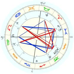 Robert Adrian Hicks - natal chart (Placidus)