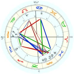 Robert Holley - natal chart (Placidus)