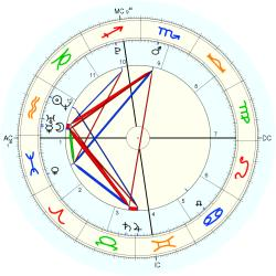 Nature: Earthquake India 39773 - natal chart (Placidus)