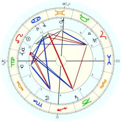 Medical: Cancer 39786 - natal chart (Placidus)