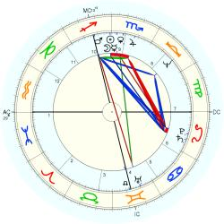 Astrologer Sharon - natal chart (Placidus)