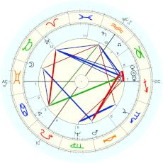Marc Rich : speculative 'afternoon' chart - natal chart (Placidus)