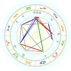 Marc Rich - natal chart (noon, no houses)