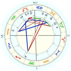 Nation: Israel - natal chart (Placidus)