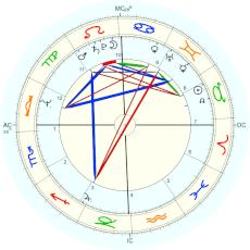 Nation: Israel : Rectified by Alexander Marr - natal chart (Placidus)
