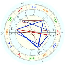 Denise Rich - natal chart (Placidus)