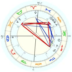 Nature: Earthquake ElSal 39853 - natal chart (Placidus)