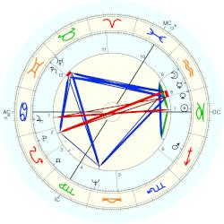 Andrew Hunter - natal chart (Placidus)