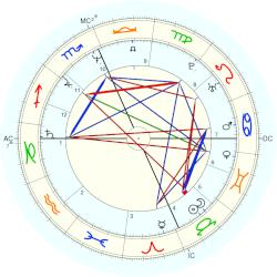 Michael Knight - natal chart (Placidus)