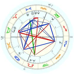 Kenneth Koch - natal chart (Placidus)