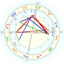 Princess (1885) Alice - natal chart (Placidus)