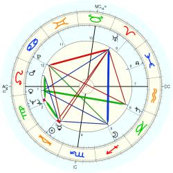 Richard Lamparski - natal chart (Placidus)