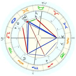 Astrology: Turkey - natal chart (Placidus)