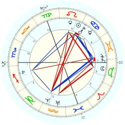Accident: Concorde - natal chart (Placidus)
