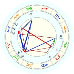 David Boies - natal chart (noon, no houses)