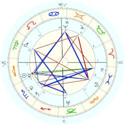 William Laud - natal chart (Placidus)