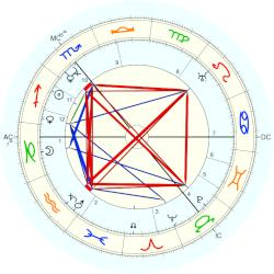 Edith Allonby - natal chart (Placidus)