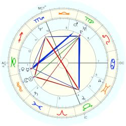 Brandon Lee - natal chart (Placidus)