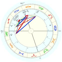 Barbara (twins) Bush - natal chart (Placidus)