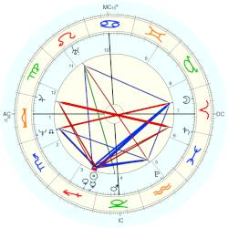 King of Belgium Leopold I - natal chart (Placidus)