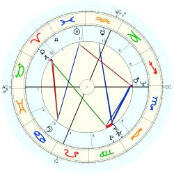 Willie Banks - natal chart (Placidus)