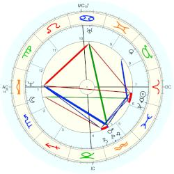 King of France Louis XVII - natal chart (Placidus)