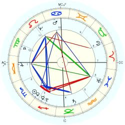 King of France Louis XVIII - natal chart (Placidus)