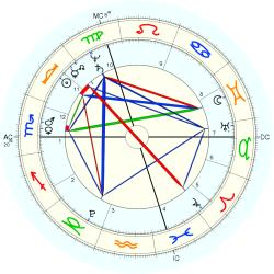 King of France Louis Philippe - natal chart (Placidus)