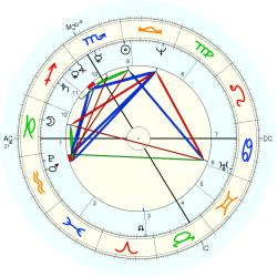 Prince of France Louis - natal chart (Placidus)