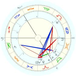 Duc D'Orleans of France Louis - natal chart (Placidus)