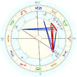 Princess of Orléans Louise - natal chart (Placidus)