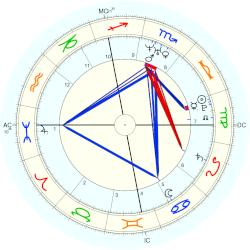 Duchess Louise of Savoy - natal chart (Placidus)