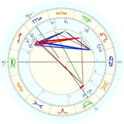 Princess of Nassau Louise Henriëtte - natal chart (Placidus)