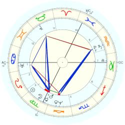 King of Bavaria Ludwig I - natal chart (Placidus)