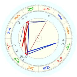 Entertainment: Steps - natal chart (noon, no houses)