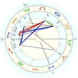 Lisa Scott-Lee - natal chart (Placidus)