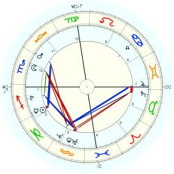 Birth Unusual 40133 - natal chart (Placidus)