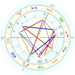 Historic: Theosophy founded - natal chart (Placidus)