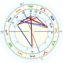 William MacQueen - natal chart (Placidus)