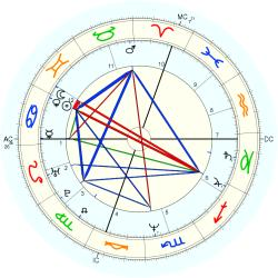 James Deshaies - natal chart (Placidus)