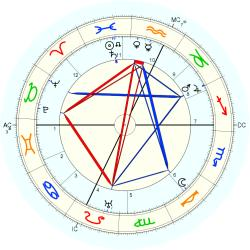 Maurice Magre - natal chart (Placidus)