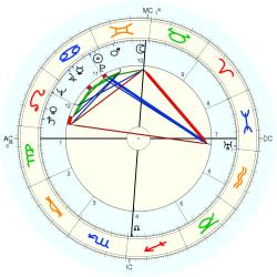 Bill Manhoff - natal chart (Placidus)